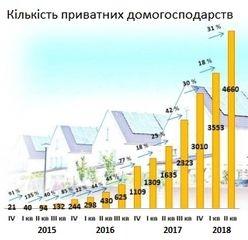 Ще понад 1000 домогосподарств встановили сонячні панелі у II кварталі 2018 року