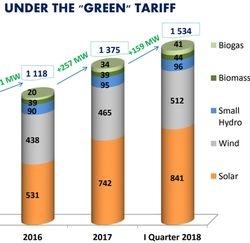 Solar projects under net metering keep growing in Ukraine
